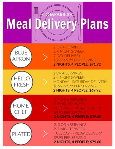 comparing meal delivery plans
